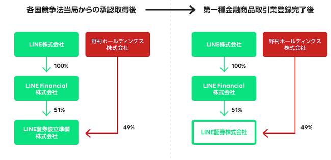 LINE証券と野村證券の関係を表した画像