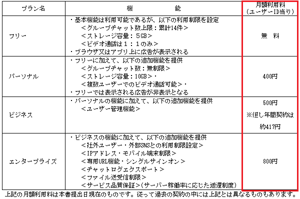 Chatwork利用料金の詳細画像
