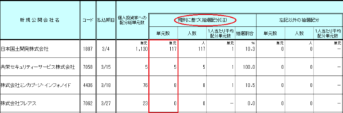 極東証券のIPO配分結果データ画像