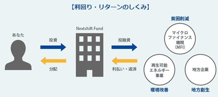 ネクストシフトファンドで利益が出せる仕組みの画像