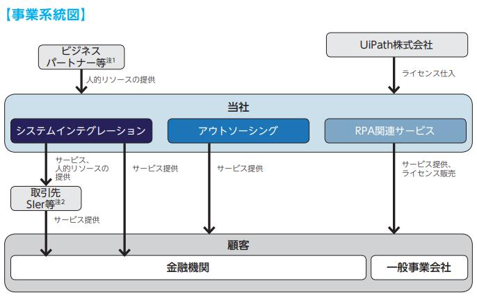 パワーソリューションズの事業系統図