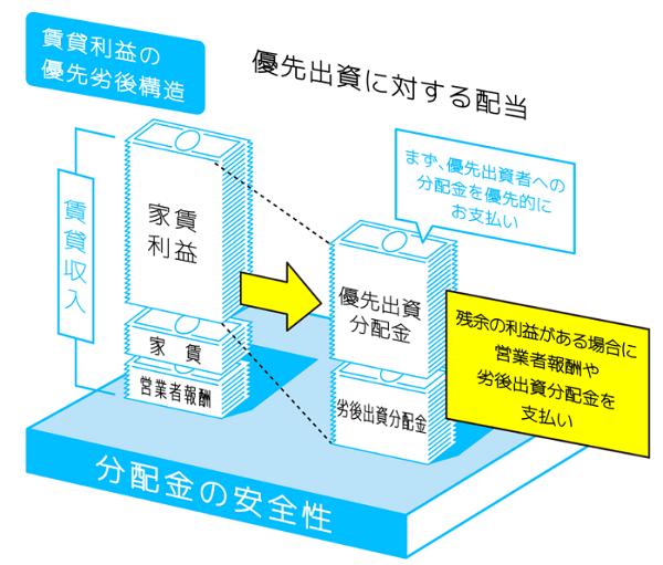 分配金の優先劣後構造を表した画像
