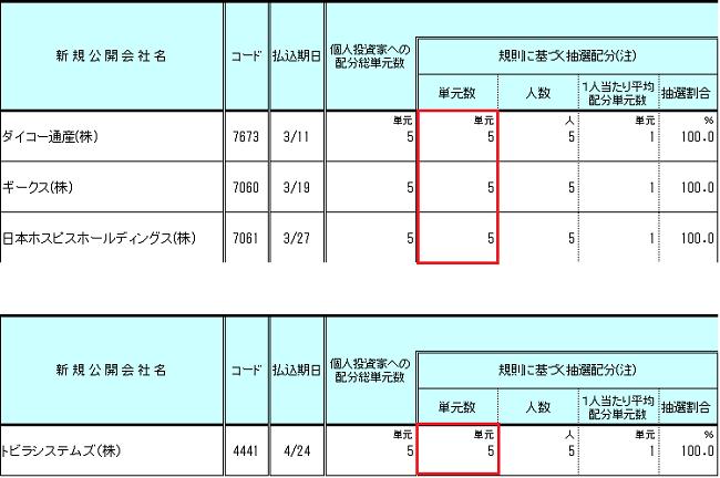 立花証券のIPO配分結果データ画像