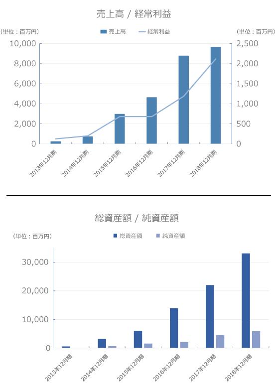 オーナーズブック売上高と経常利益の画像