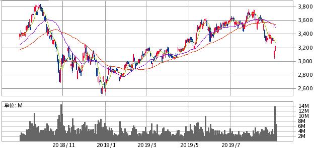 リクルートホールディングス(6098)株価推移2019年8月末チャート