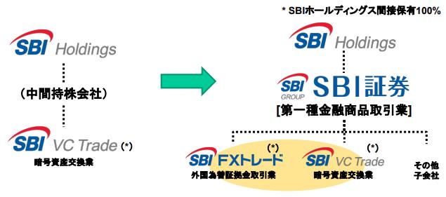 SBIグループとSBI VCトレードの関係画像
