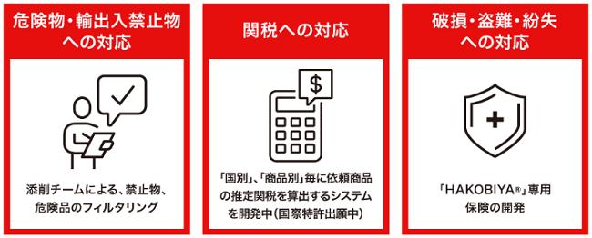 HAKOBIYA®アプリシステムの自動判別レベルなどの画像