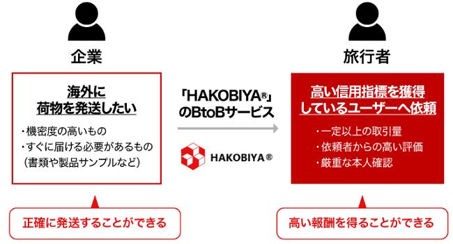 HAKOBIYA®のBtoBサービスの詳細