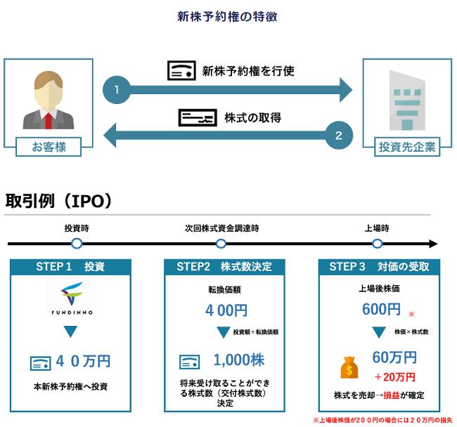 FUNDINNO型新株予約権のシュミレーション