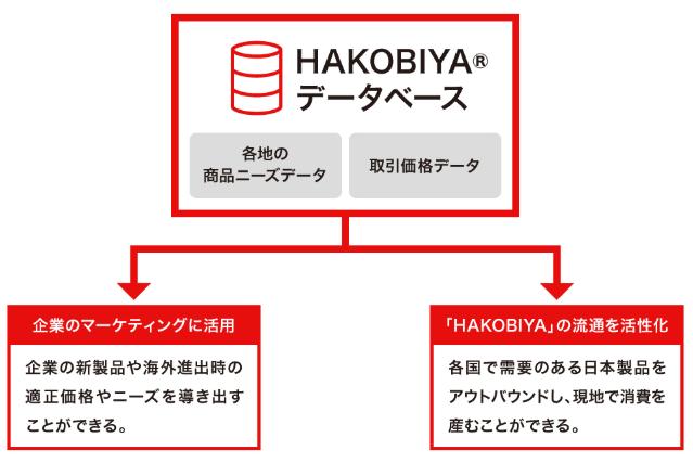 HAKOBIYA®のデータベースをマーケティングに活用