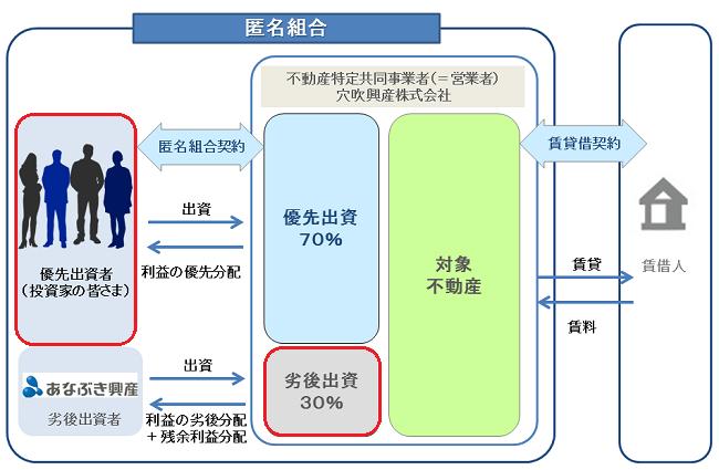 匿名組合と賃貸人との関係を表した図