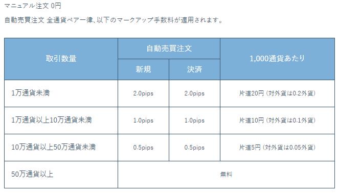 トライオートFXのマニュアル手数料とマークアップ手数料