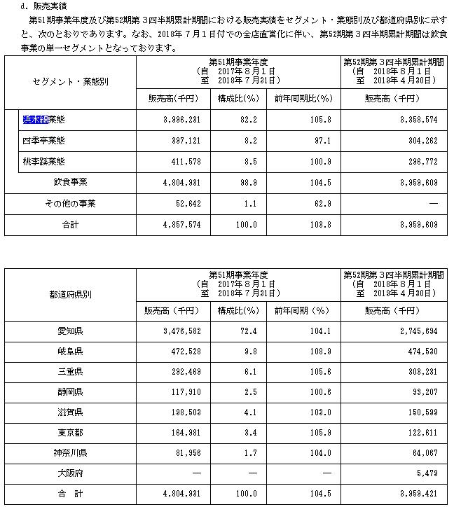 浜木綿IPOの販売実績と都道府県売上高