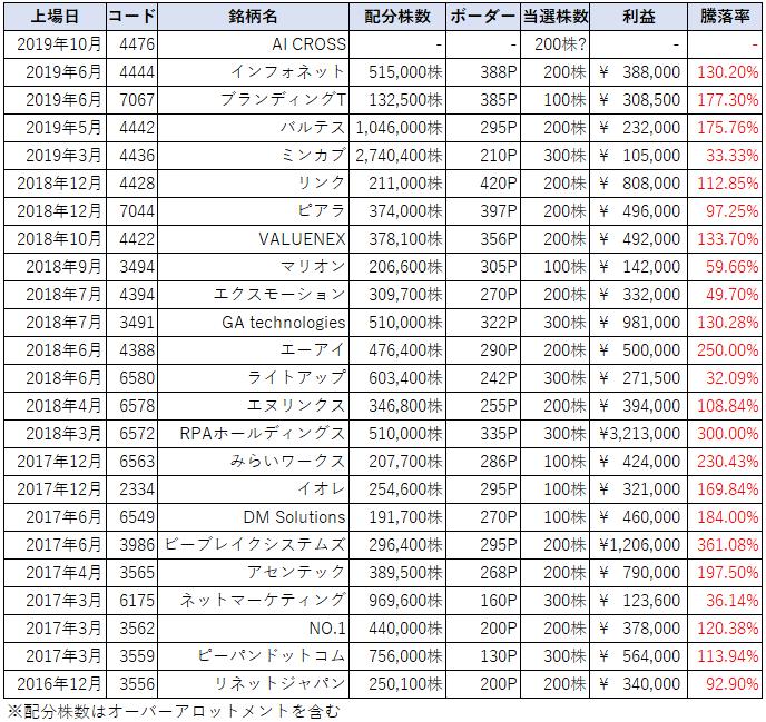 SBI証券のIPO主幹事銘柄とIPOチャレンジポイント表