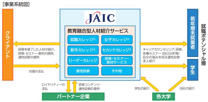 ジェイックIPOの事業系統図