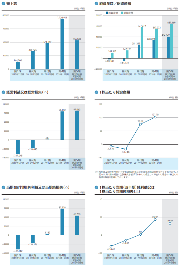 AI CROSS(エーアイクロス)IPO評判と業績の画像