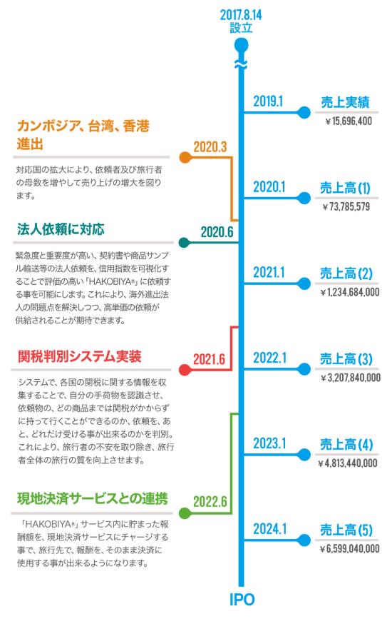HAKOBIYA®(ハコビヤ)IPO時期