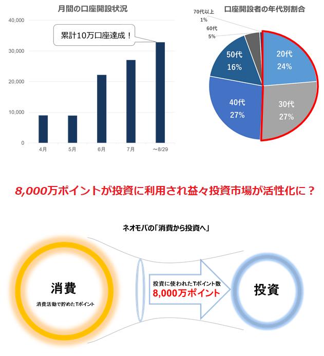 SBIネオモバイル証券の口座開設者の推移とポイント投資で使われたTポイント