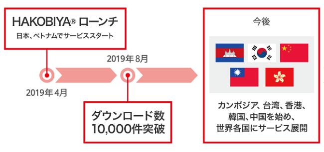 HAKOBIYAユーザー数とサービス地域