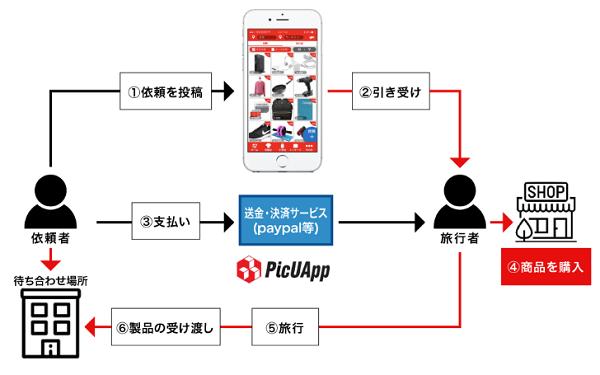 HAKOBIYA®の仕組みを表した画像