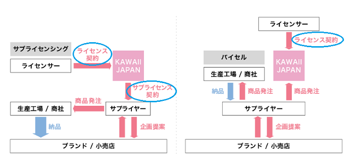 KAWAII JAPANのライセンス契約についての説明画像