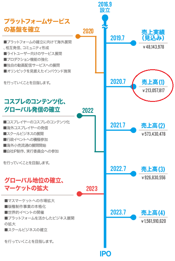 KAWAII JAPAN(カワイイジャパン)上場目標についての画像