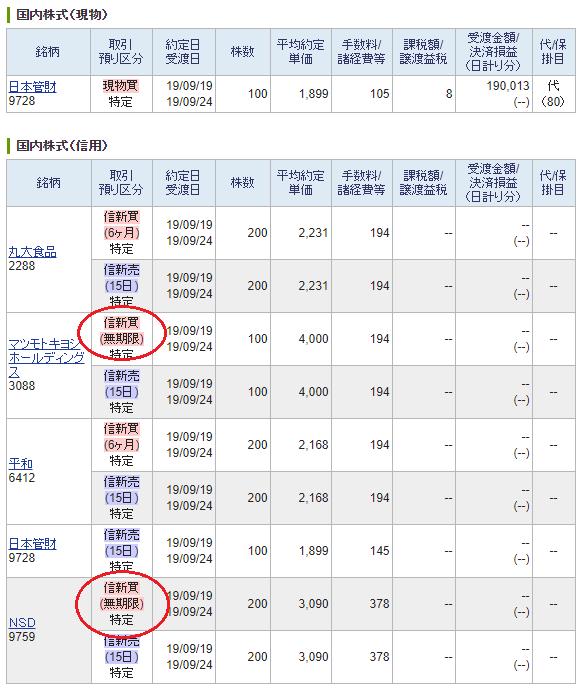 SBI証券2019年9月株主優待取得