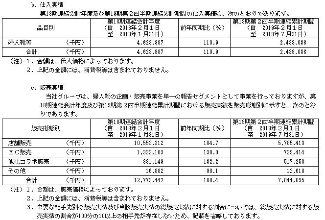 ダブルエーIPOの販売実績