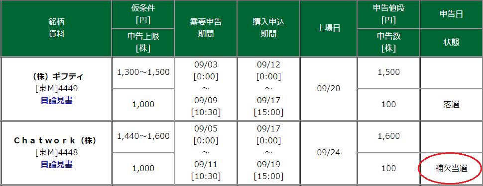 松井証券補欠当選チャットワーク