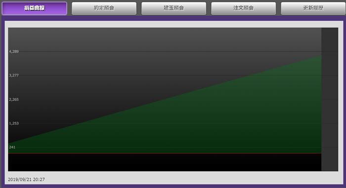 トライオートFXの損益曲線