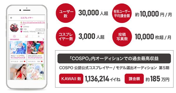 カワイイジャパンのトラフィックと収益率