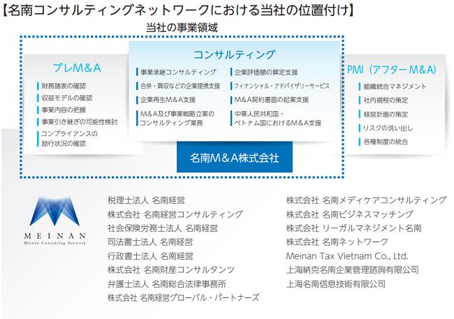 名南M&Aの事業領域
