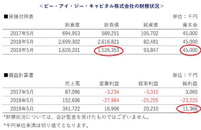 SAMURAI証券借入先の財務状況
