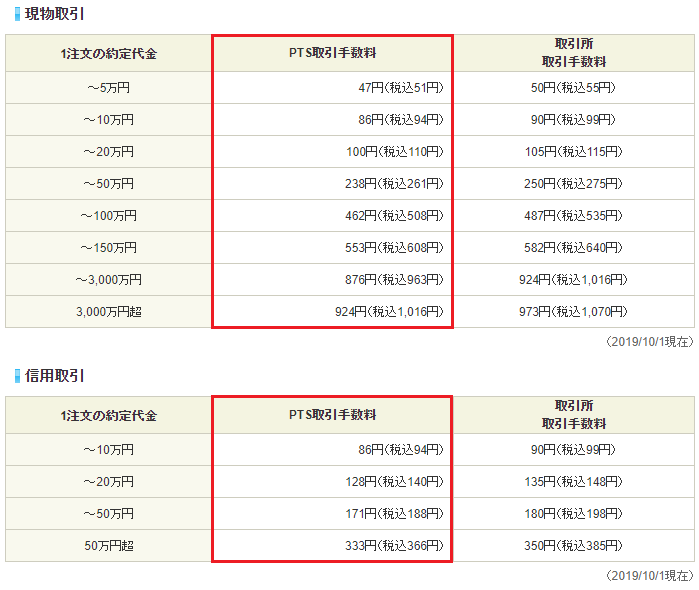 SBI証券のPTS取引手数料