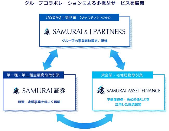 SAMURAI&J PARTNERSの事業内容と企業規模