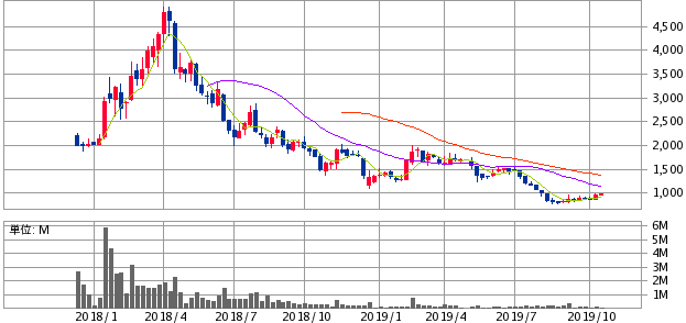 HANATOUR JAPAN初値結果と株価推移