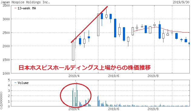 日本ホスピスホールディングス上場からの株価推移
