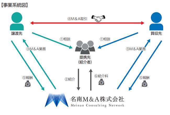 名南M&AIPOの事業系統図