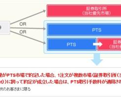 SOR注文の説明画像(SBI証券)