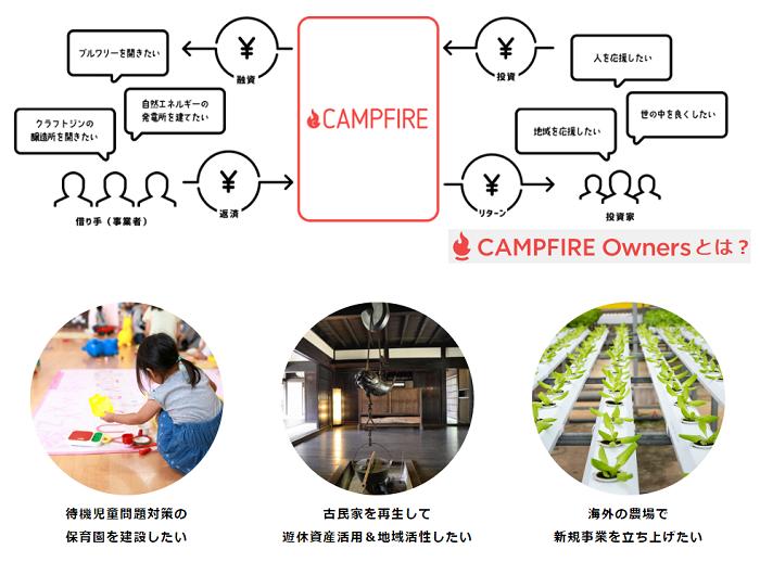 CAMPFIRE Owners(キャンプファイヤーオーナーズ)の特徴