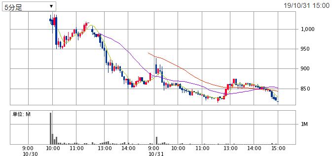 恵和(4251)IPOの初値結果