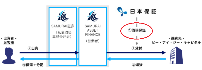 SAFさくらビジネスローンファンドの融資スキーム
