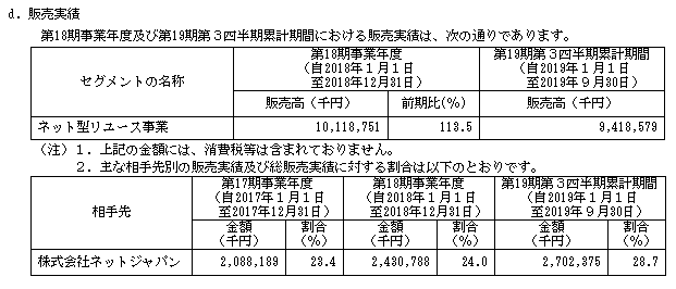 BuySell Technologies(バイセルテクノロジーズ)IPOの販売実績