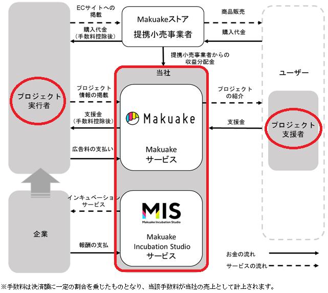 マクアケ(makuake)の収益の流れ