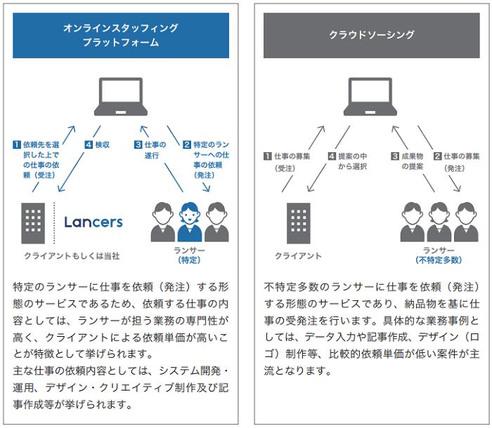 ランサーズ(Lancers)IPOの基本的事業