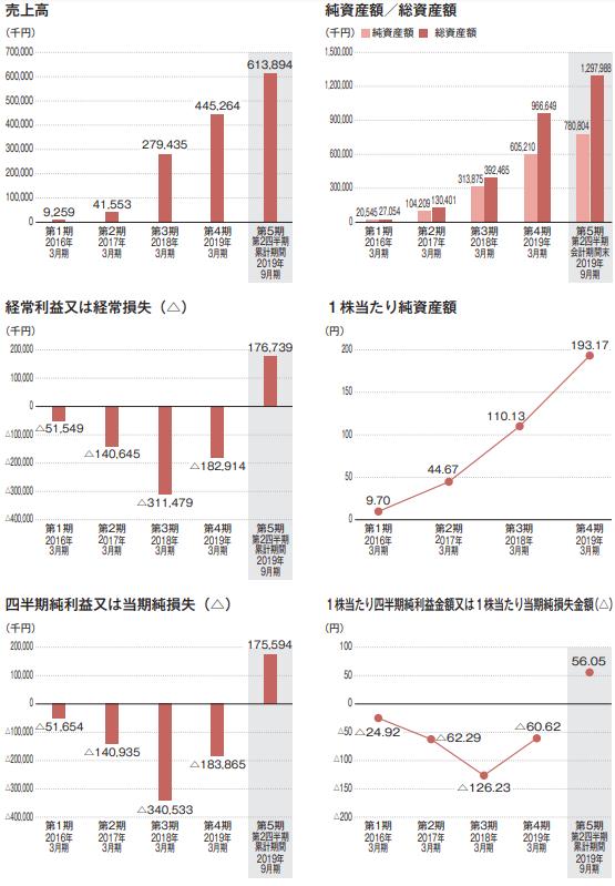 AI inside(エーアイインサイド)IPO評判と業績