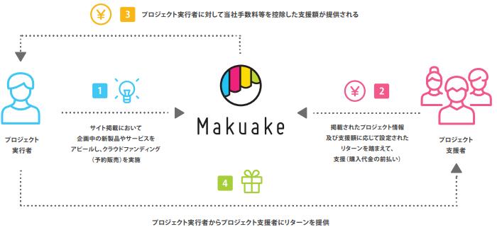 マクアケ(makuake)プロジェクトの流れ