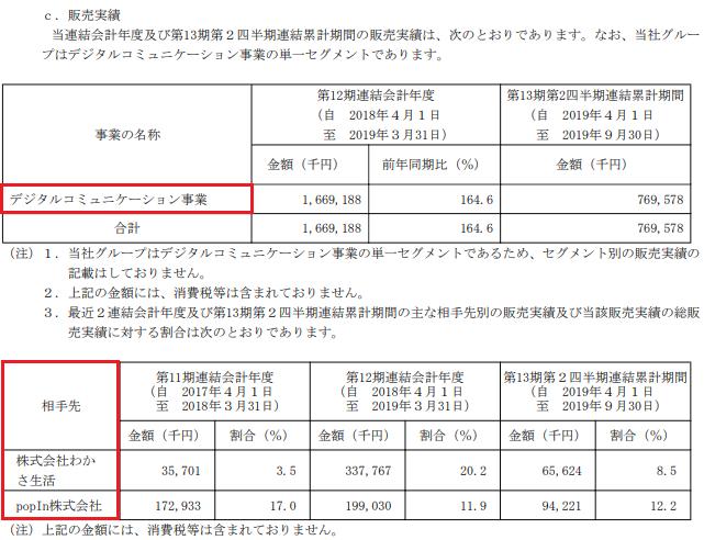 INCLUSIVE(インクルーシブ)IPO販売実績
