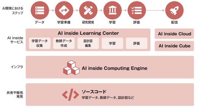AI insideIPOのサービス内容