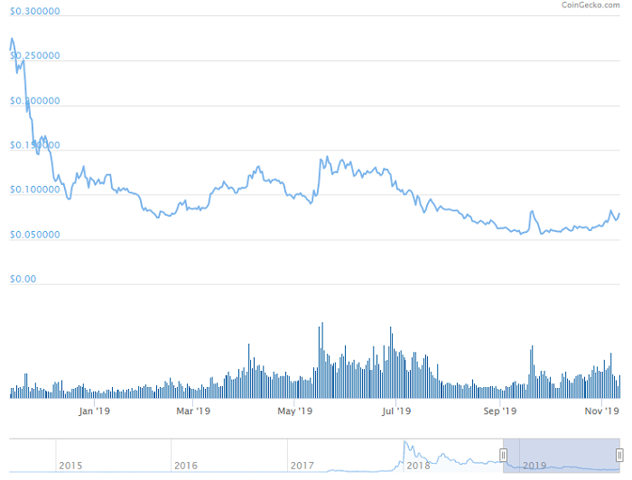 Steller(ステラ)仮想通貨チャート